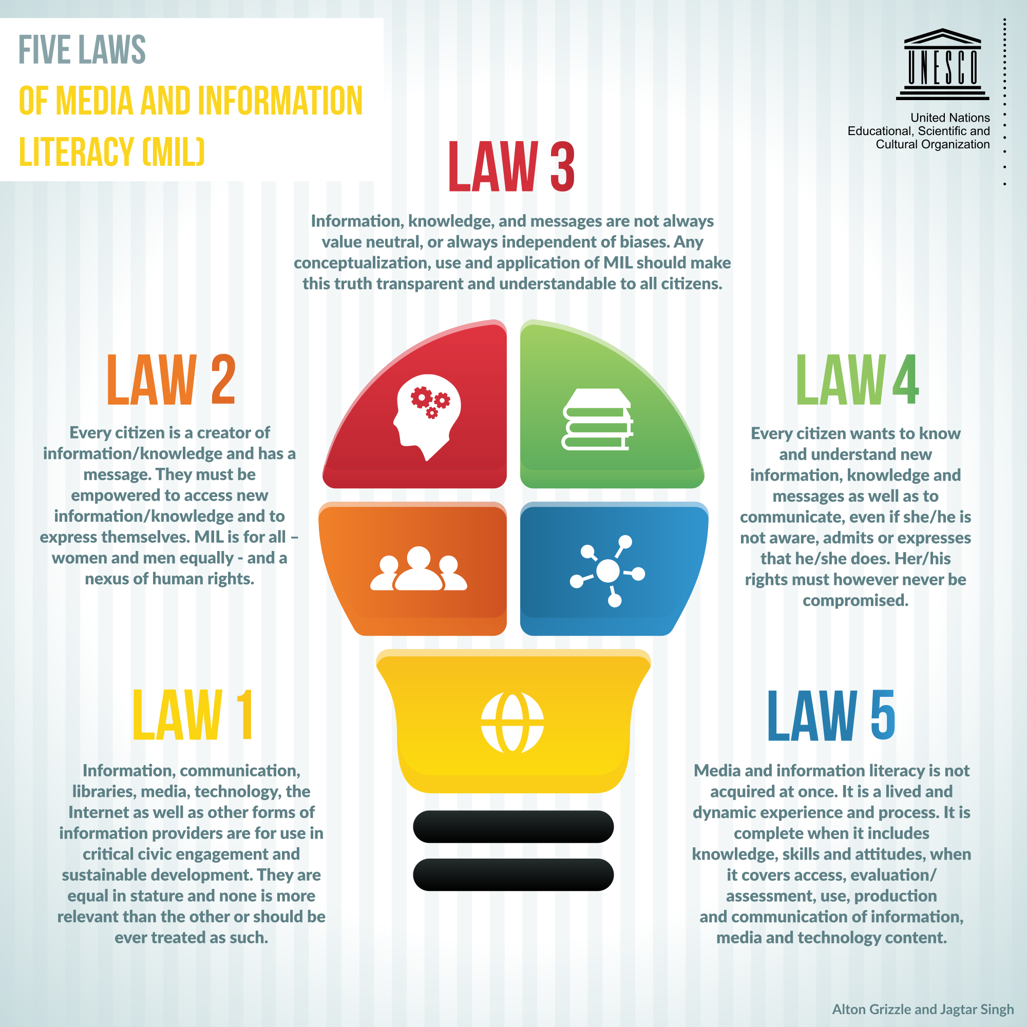 UNESCO Five Laws of Media and Information Literacy