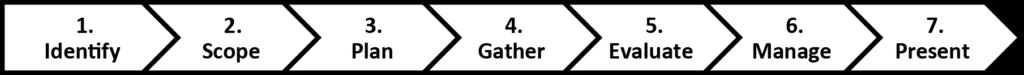 SCONUL Seven Pillars