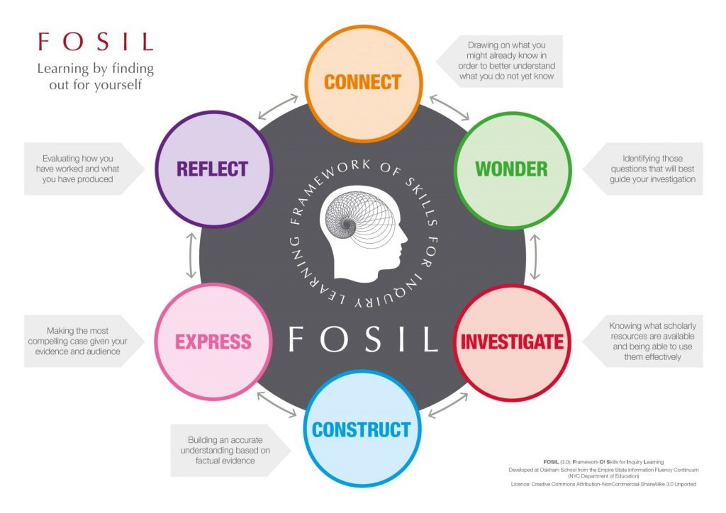 FOSIL model of the inquiry process